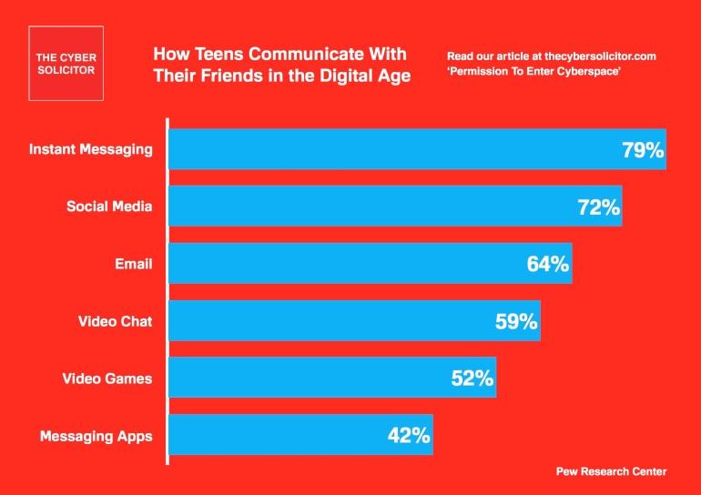 How Teens Communicate Online